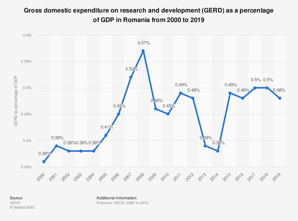 Statistic: Gross domestic expenditure on research and development (GERD) as a percentage of GDP in Romania from 2000 to 2017 | Statista