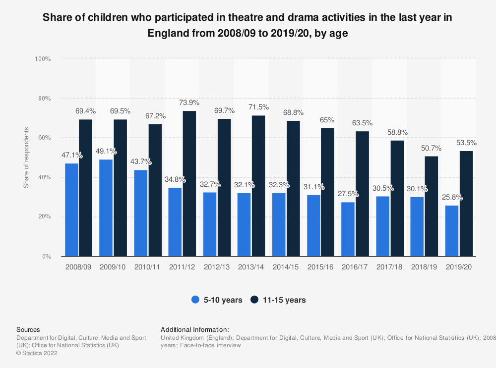 Statistic: Share of children who participated in theatre and drama activities in the last year in England from 2008/09 to 2017/18, by age | Statista