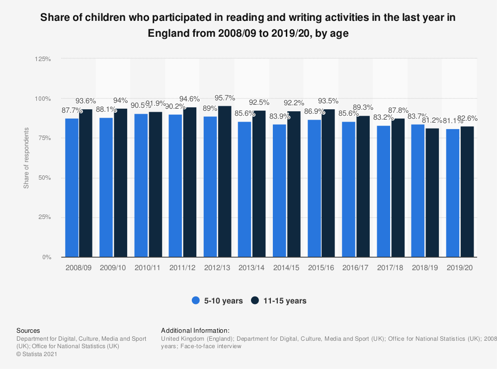 Statistic: Share of children who participated in reading and writing activities in the last year in England from 2008/09 to 2018/19, by age | Statista