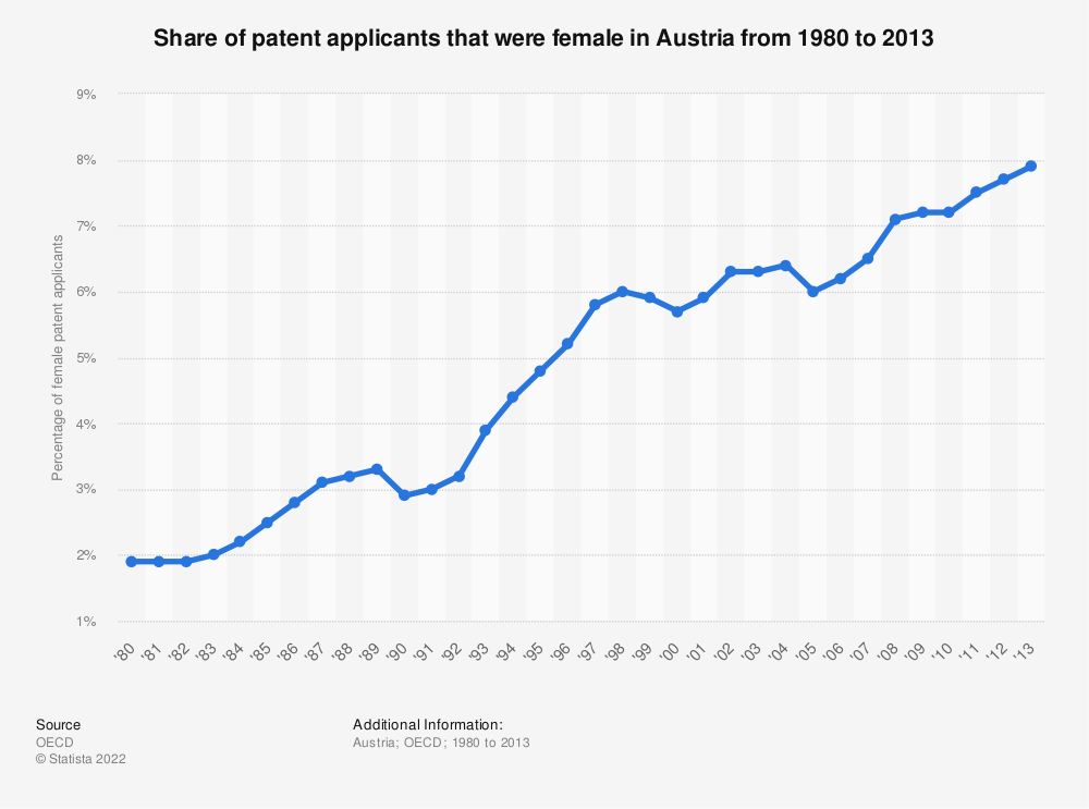 Statistic: Share of patent applicants that were female in Austria from 1980 to 2013 | Statista