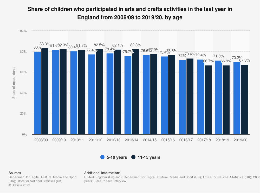 Statistic: Share of children who participated in arts and crafts activities in the last year in England from 2008/09 to 2017/18, by age | Statista