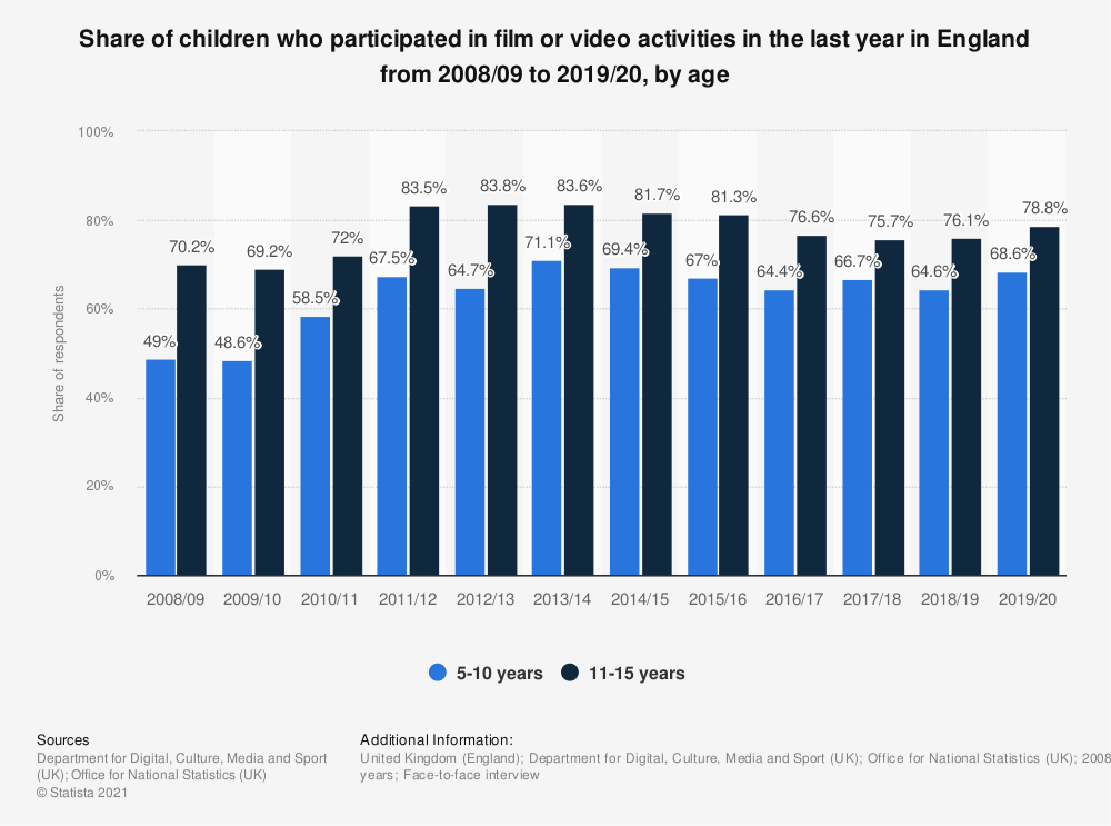 Statistic: Share of children who participated in film or video activities in the last year in England from 2008/09 to 2017/18, by age | Statista