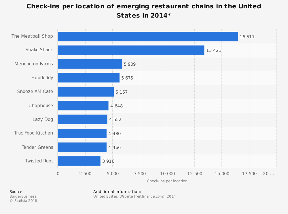 Statistic: Check-ins per location of emerging restaurant chains in the United States in 2014* | Statista