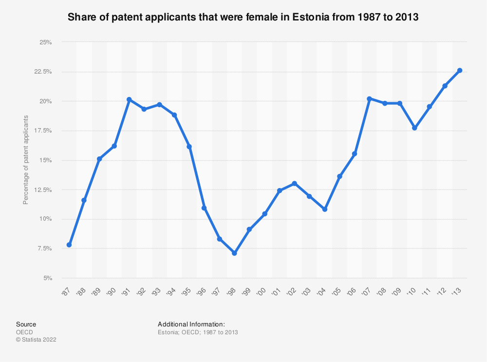 Statistic: Share of patent applicants that were female in Estonia from 1987 to 2013 | Statista