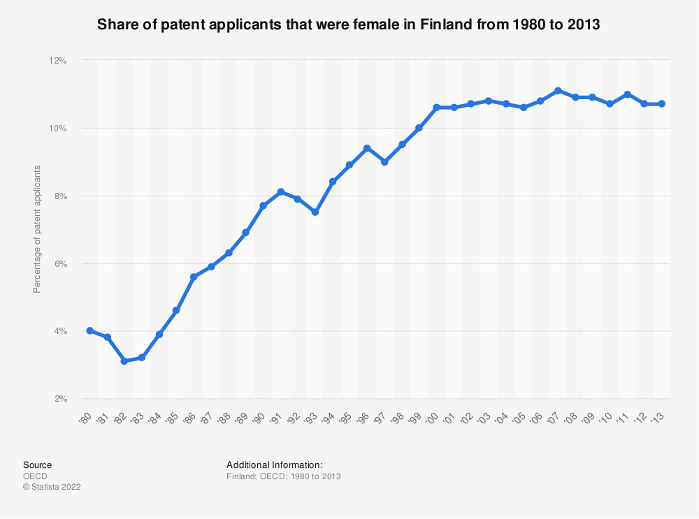 Statistic: Share of patent applicants that were female in Finland from 1980 to 2013 | Statista