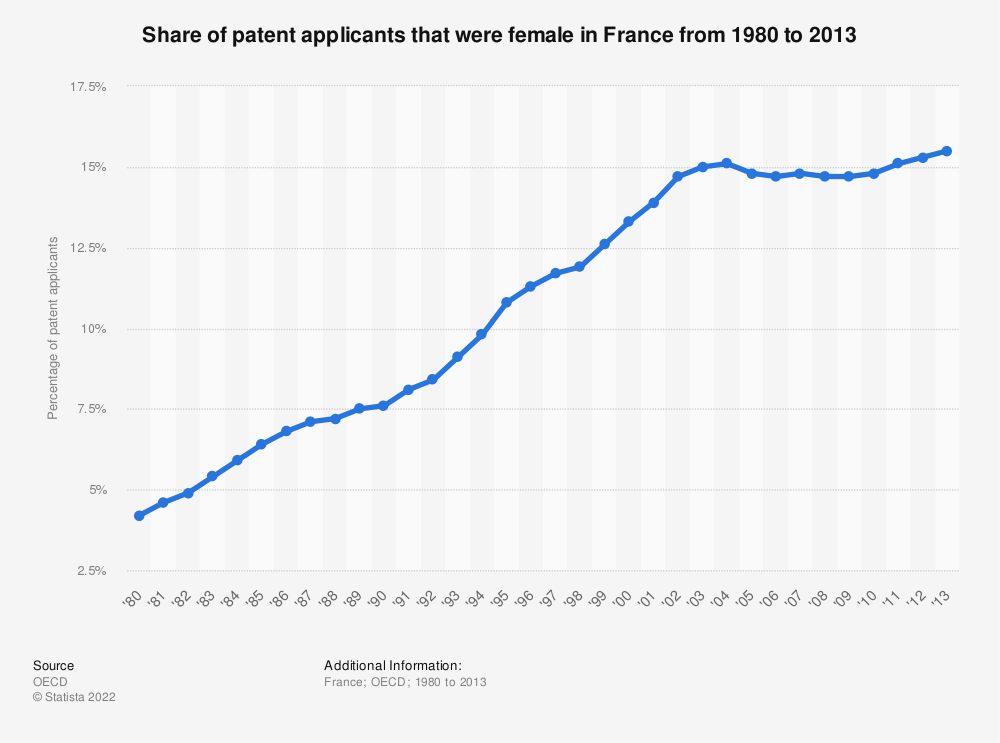 Statistic: Share of patent applicants that were female in France from 1980 to 2013 | Statista