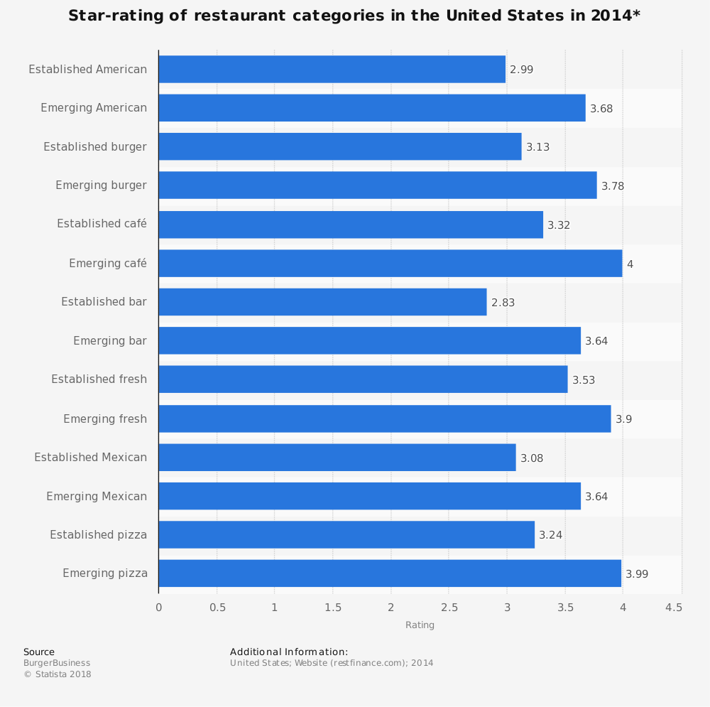 Statistic: Star-rating of restaurant categories in the United States in 2014* | Statista