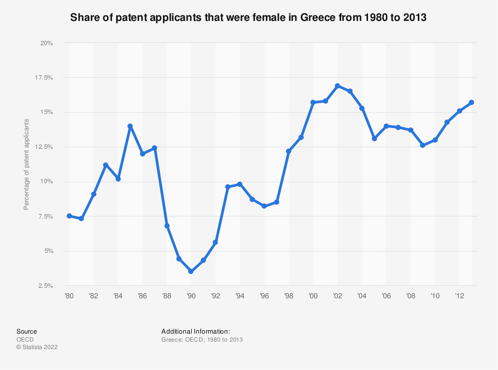Statistic: Share of patent applicants that were female in Greece from 1980 to 2013 | Statista