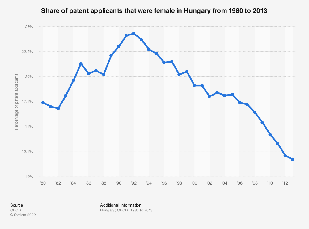 Statistic: Share of patent applicants that were female in Hungary from 1980 to 2013 | Statista