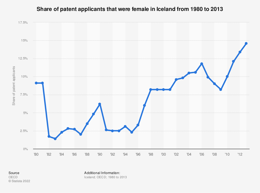 Statistic: Share of patent applicants that were female in Iceland from 1980 to 2013 | Statista