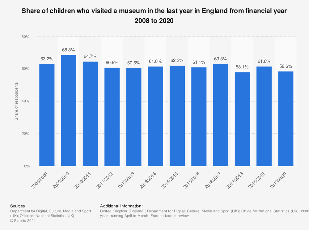 Statistic: Share of children who visited a museum in the last year in England from financial year 2008 to 2020 | Statista