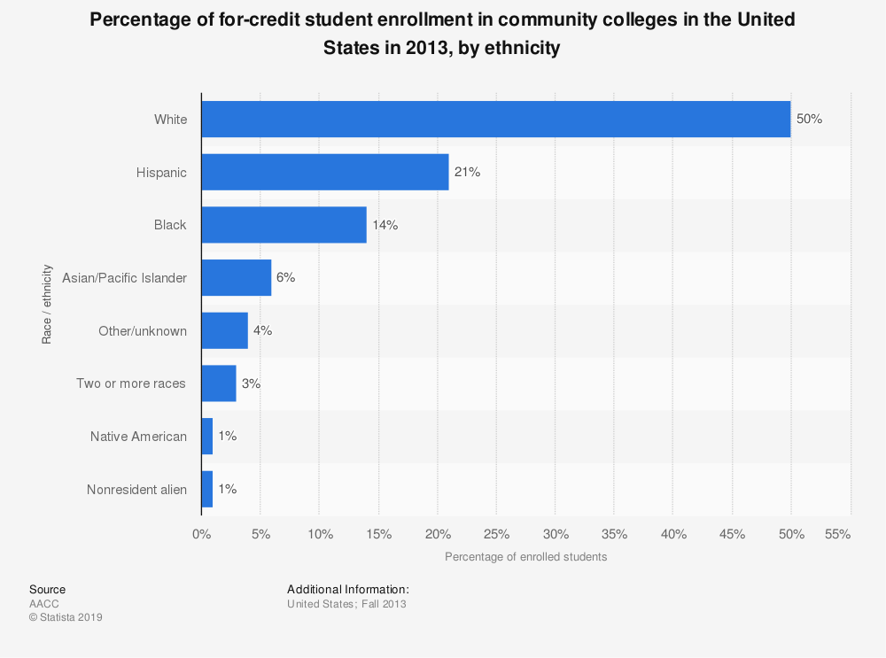 Statistic: Percentage of for-credit student enrollment in community colleges in the United States in 2013, by ethnicity | Statista