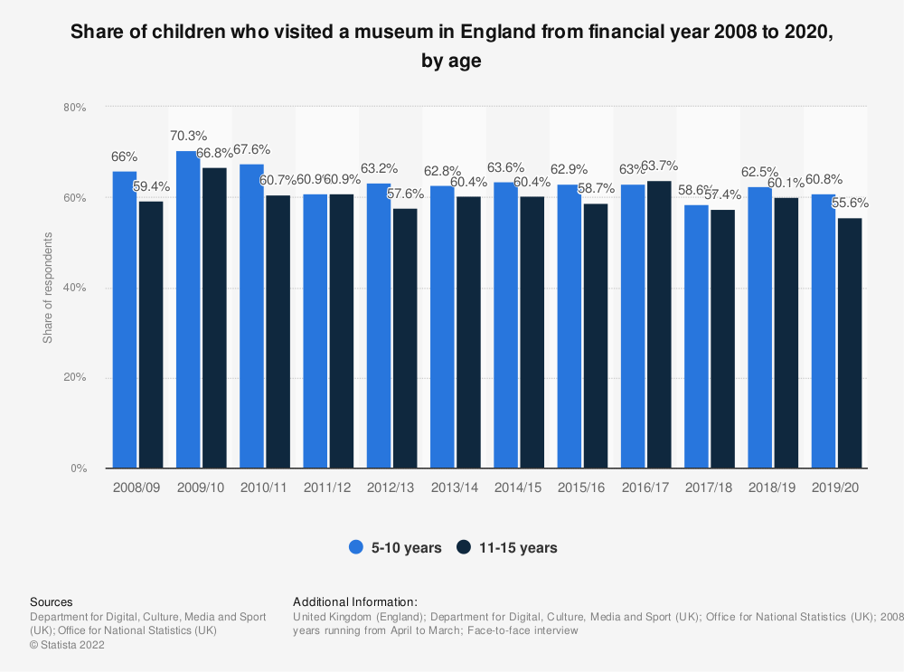 Statistic: Share of children who visited a museum in England from 2008/09 to 2019/20, by age | Statista