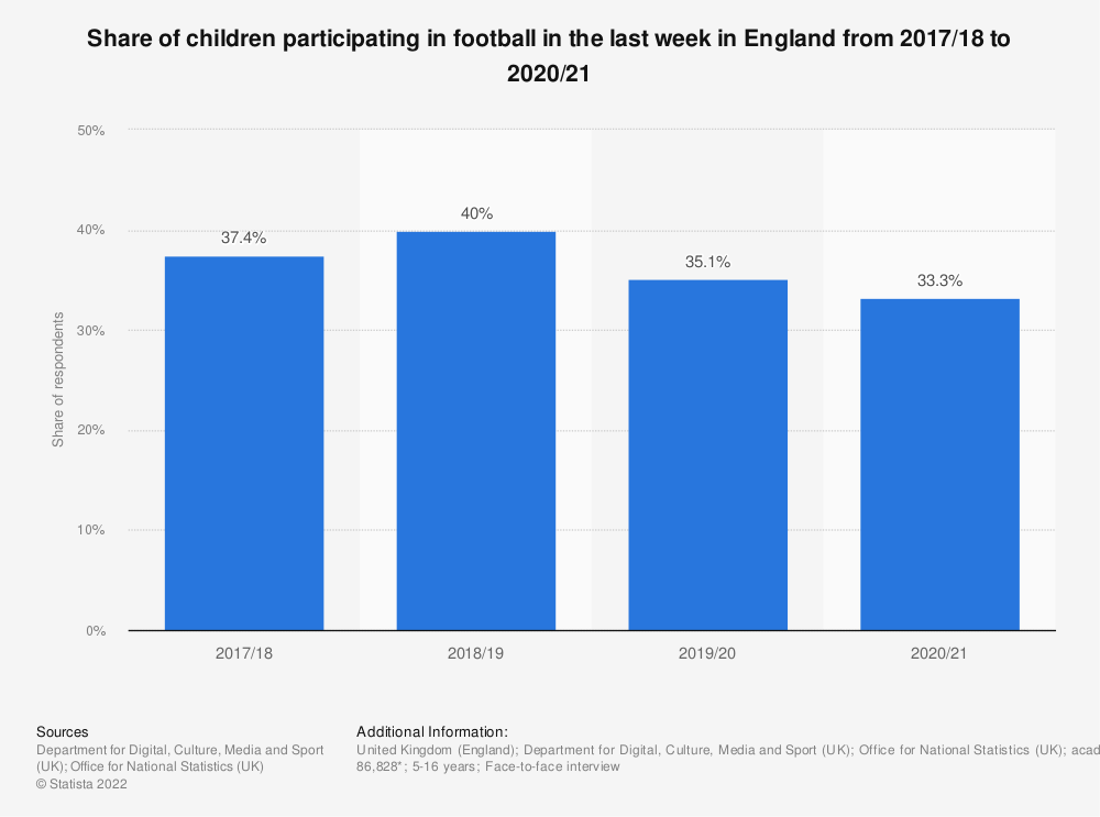Statistic: Share of children participating in football in the last 4 weeks in England from 2010 to 2018 | Statista