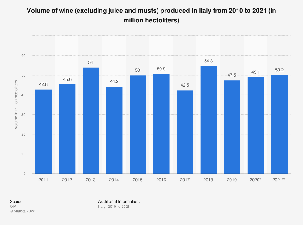 Statistic: Volume of wine (excluding juice and musts) produced in Italy from 2010 to 2019 (in 1,000 hectoliters) | Statista
