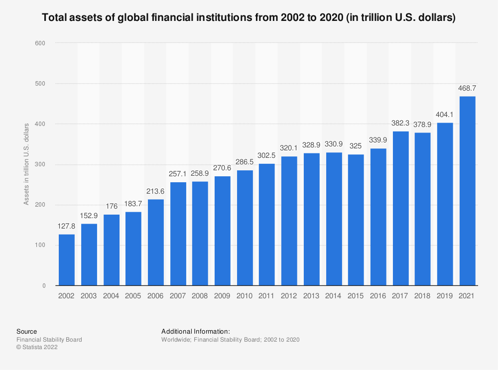 Statistic: Total assets of global financial institutions from 2002 to 2019 (in trillion U.S. dollars) | Statista