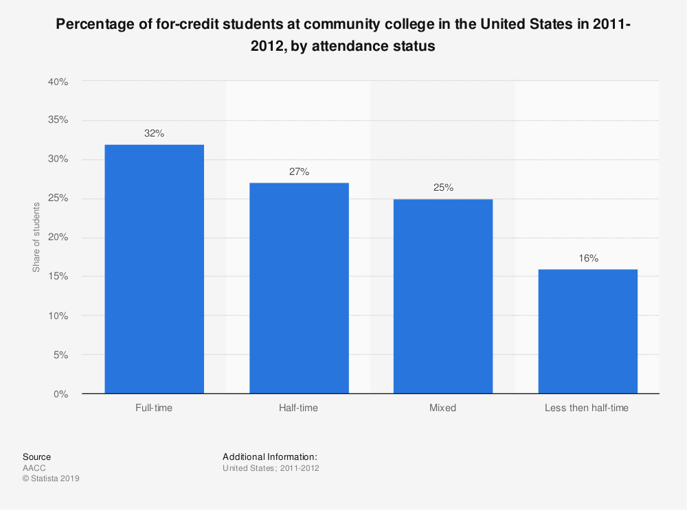 Statistic: Percentage of for-credit students at community college in the United States in 2011-2012, by attendance status | Statista
