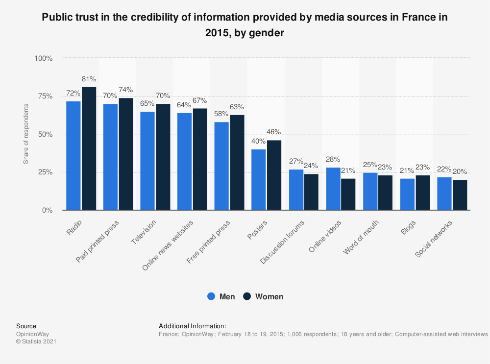 Statistic: Public trust in the credibility of information provided by media sources in France in 2015, by gender | Statista