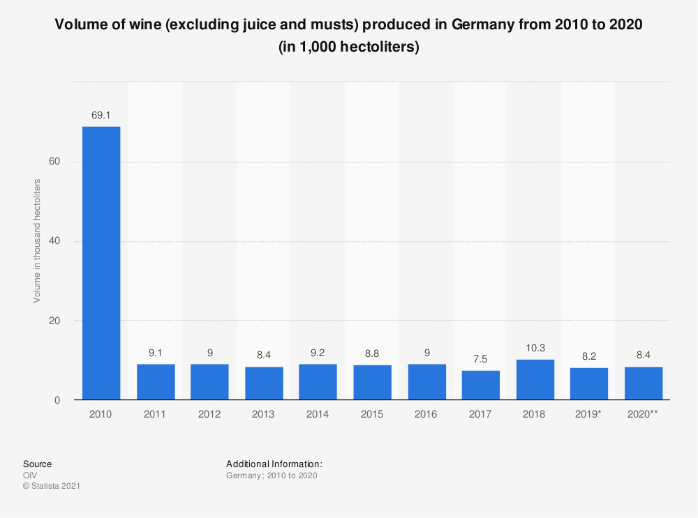Statistic: Volume of wine (excluding juice and musts) produced in Germany from 2010 to 2016* (in 1,000  hectoliters) | Statista