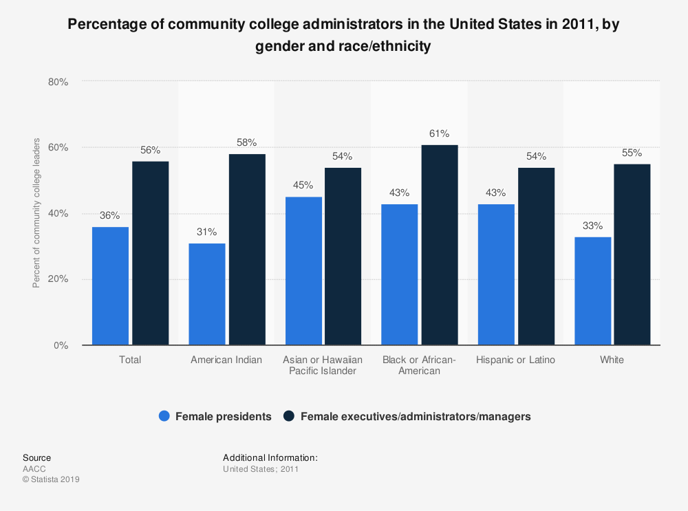 Statistic: Percentage of community college administrators in the United States in 2011, by gender and race/ethnicity | Statista