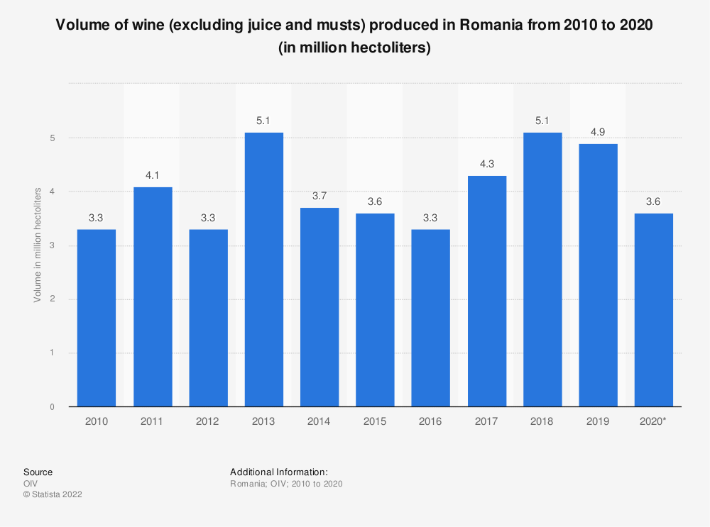 Statistic: Volume of wine (excluding juice and musts) produced in Romania from 2010 to 2018 (in 1,000  hectoliters) | Statista