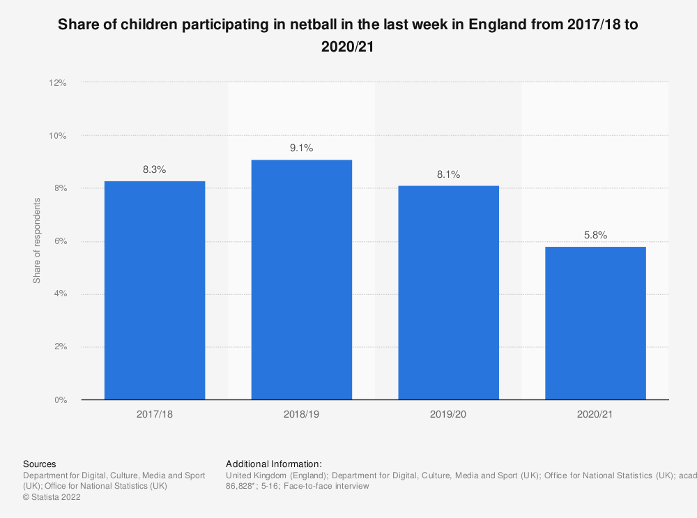 Statistic: Share of children participating in netball in the last 4 weeks in England from 2010 to 2018 | Statista