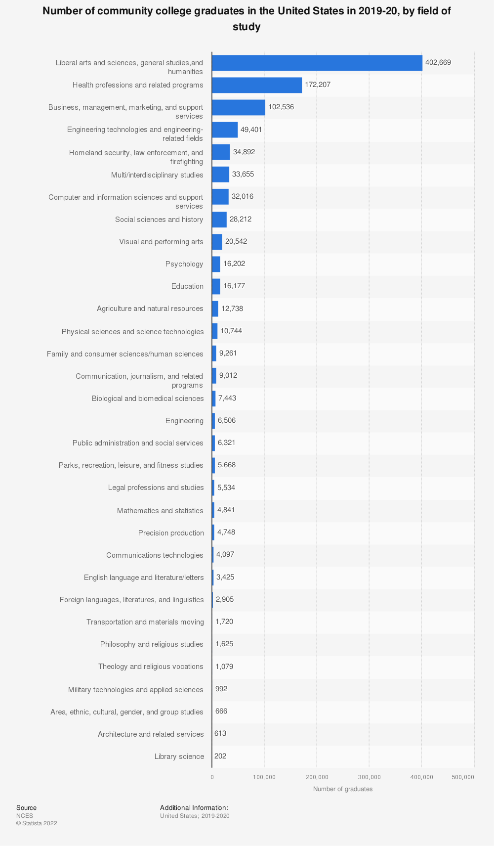 Statistic: Number of community college graduates in the United States in 2018-19, by field of study | Statista