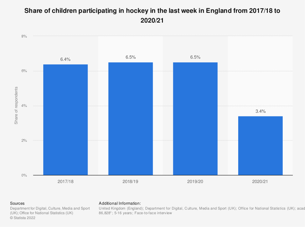 Statistic: Share of children participating in hockey in the last 4 weeks in England from 2010 to 2018 | Statista