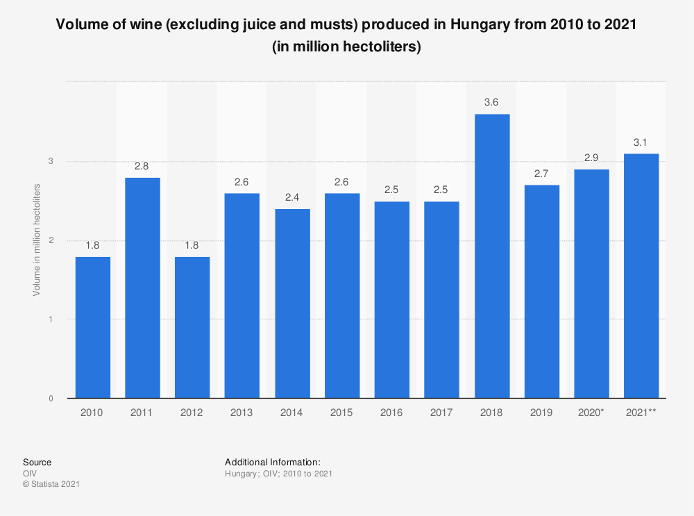 Statistic: Volume of wine (excluding juice and musts) produced in Hungary from 2010 to 2019 (in million hectoliters) | Statista