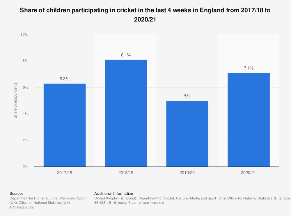 Statistic: Share of children participating in cricket in the last 4 weeks in England from 2010 to 2018 | Statista