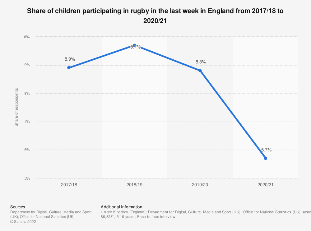 Statistic: Share of children participating in rugby in the last 4 weeks in England from 2010 to 2018 | Statista