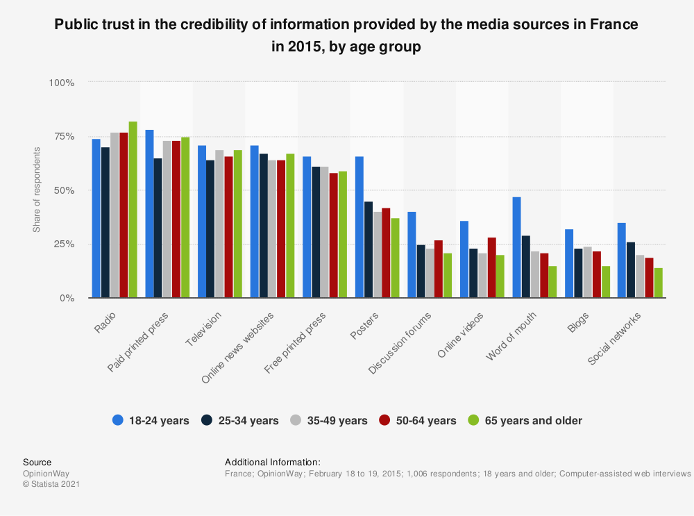 Statistic: Public trust in the credibility of information provided by the media sources in France in 2015, by age group | Statista