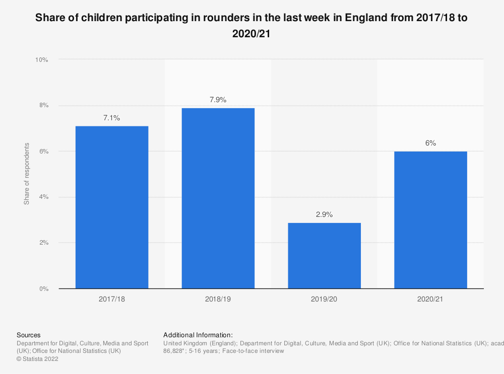 Statistic: Share of children participating in rounders in the last 4 weeks in England from 2010 to 2018 | Statista