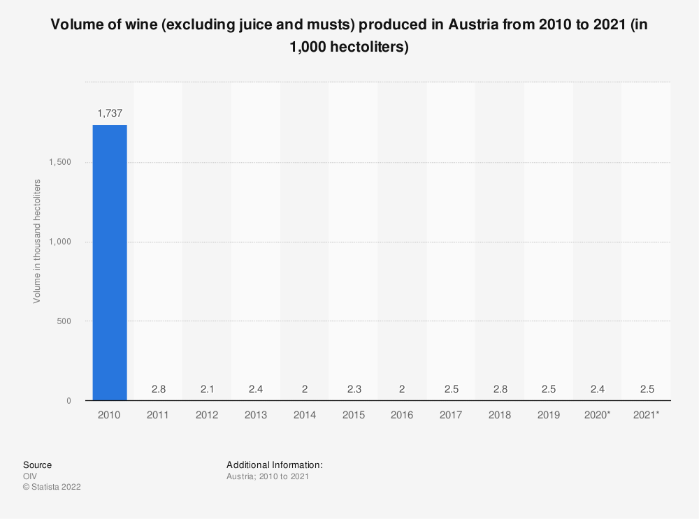 Statistic: Volume of wine (excluding juice and musts) produced in Austria from 2010 to 2016* (in 1,000  hectoliters) | Statista