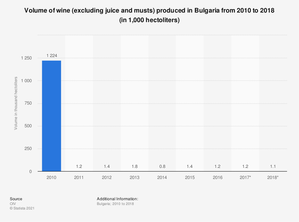 Statistic: Volume of wine (excluding juice and musts) produced in Bulgaria from 2010 to 2018 (in 1,000 hectoliters) | Statista