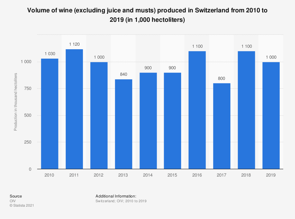 Statistic: Volume of wine (excluding juice and musts) produced in Switzerland from 2010 to 2016* (in 1,000 hectoliters) | Statista