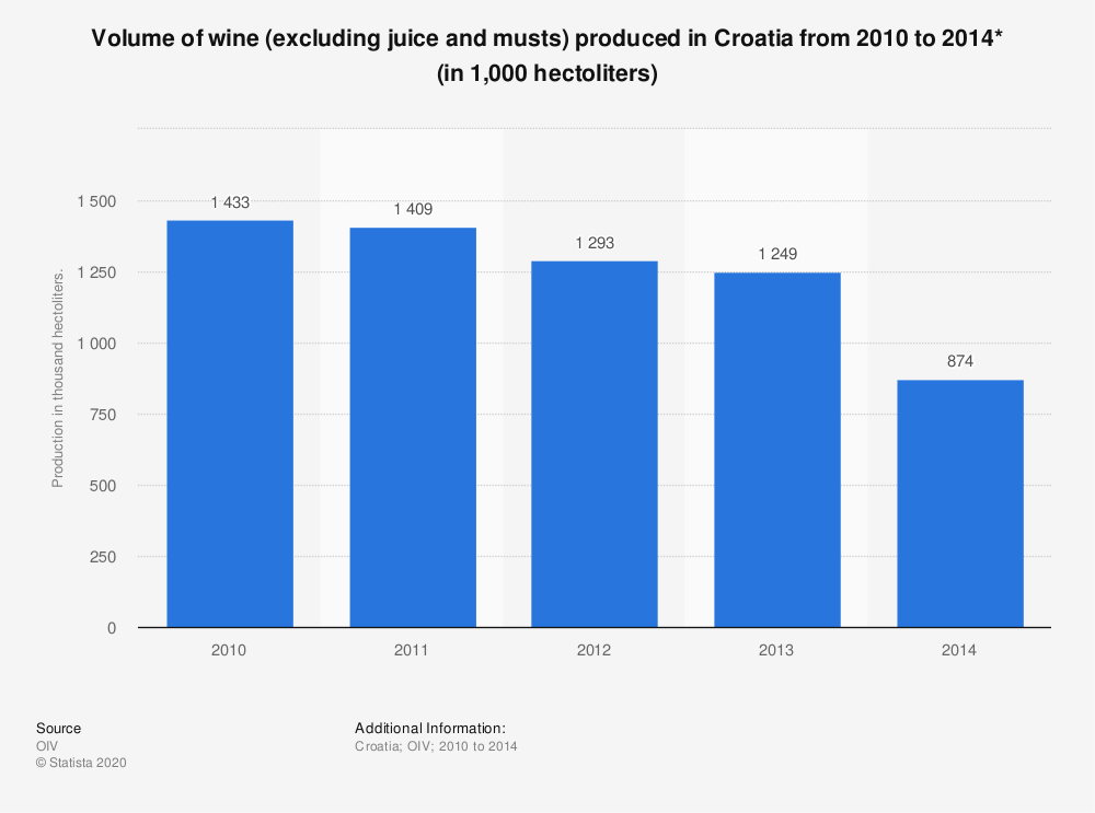 Statistic: Volume of wine (excluding juice and musts) produced in Croatia from 2010 to 2014* (in 1,000 hectoliters) | Statista