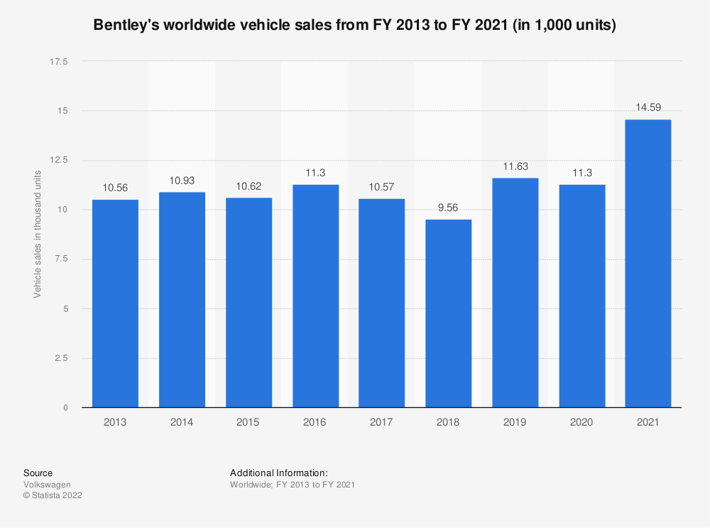 Statistic: Bentley's worldwide vehicle sales from FY 2013 to FY 2019 (in 1,000 units) | Statista