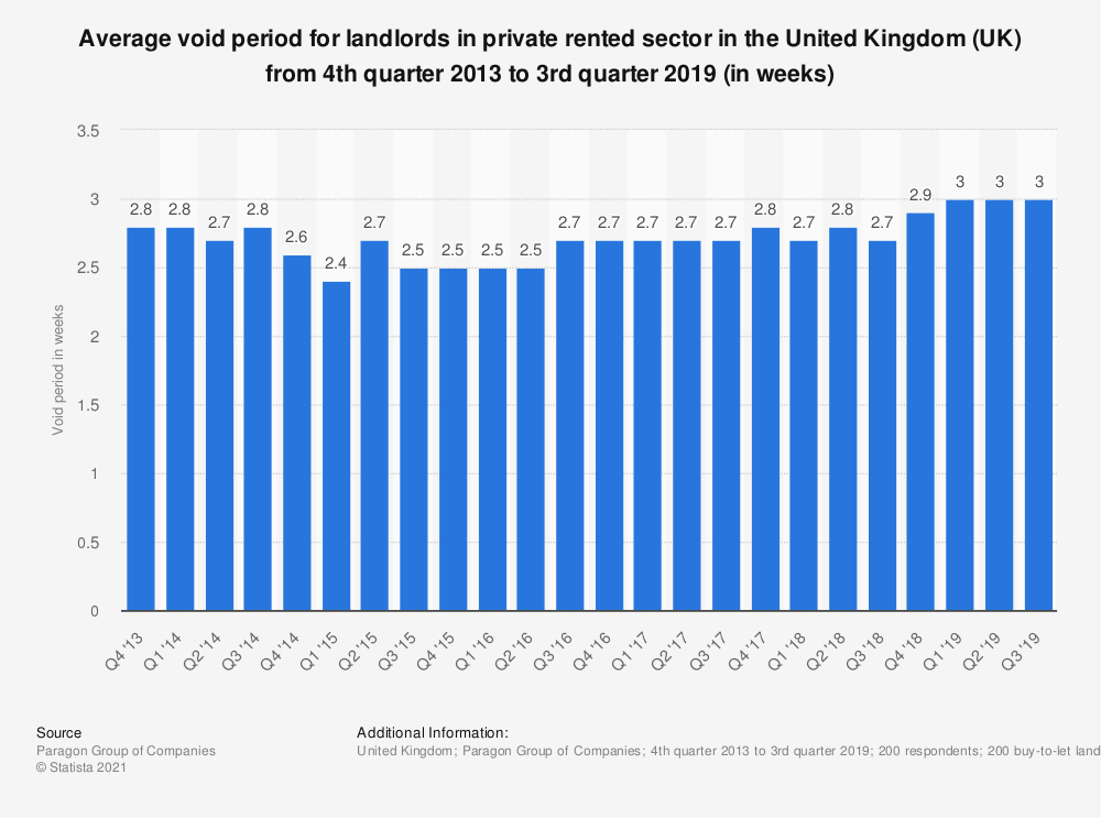 Statistic: Average void period for landlords in private rented sector in the United Kingdom (UK) from 4th quarter 2013 to 3rd quarter 2018 (in weeks) | Statista