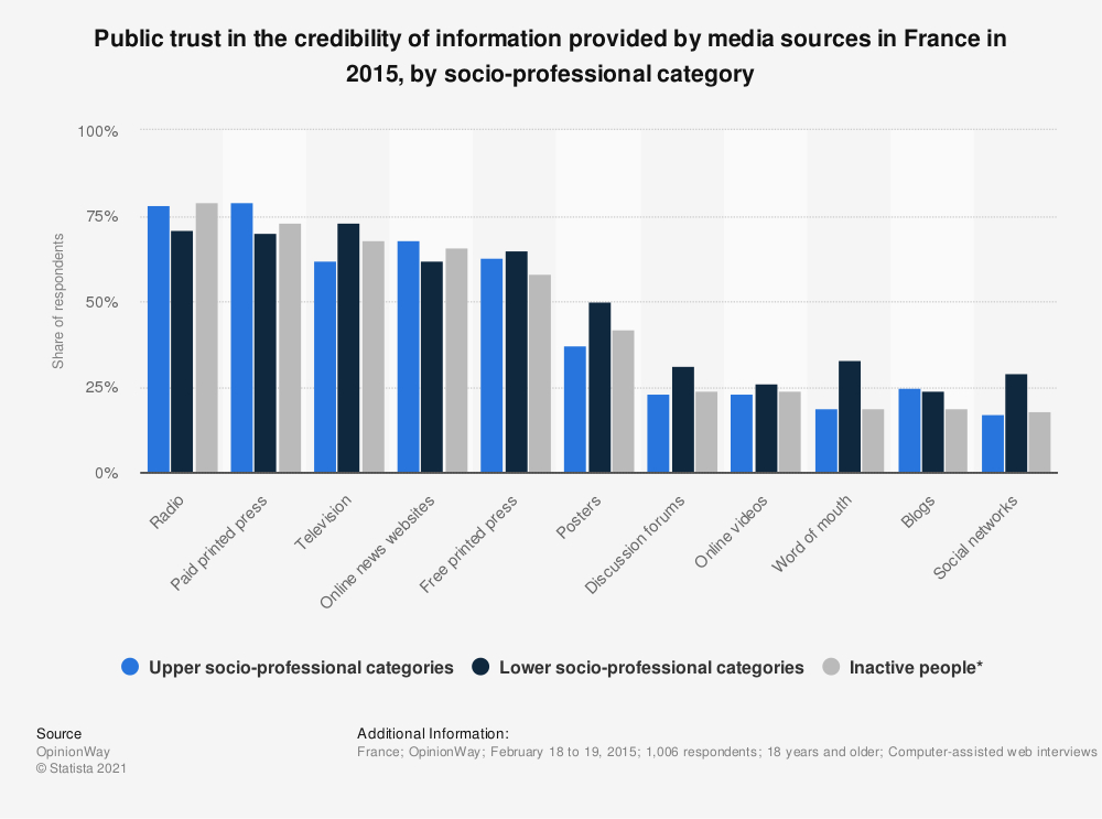 Statistic: Public trust in the credibility of information provided by media sources in France in 2015, by socio-professional category | Statista
