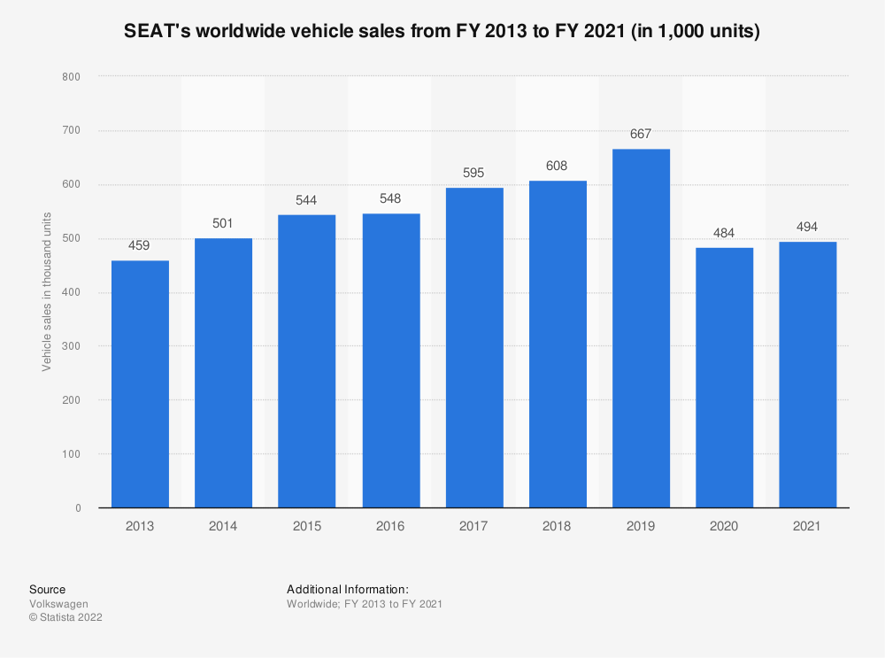 Statistic: SEAT's worldwide vehicle sales from FY 2007 to FY 2018 (in 1,000 units) | Statista