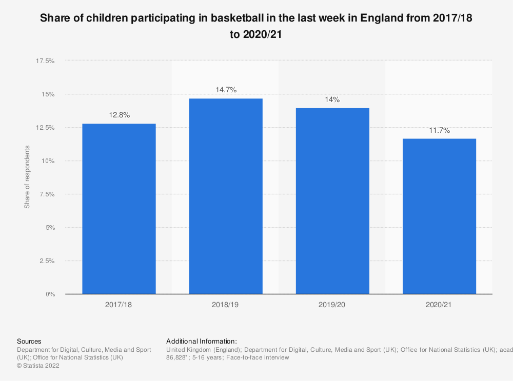 Statistic: Share of children participating in basketball in the last 4 weeks in England from 2010 to 2018 | Statista