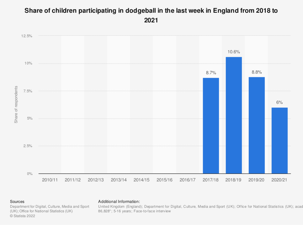 Statistic: Share of children participating in dodgeball in the last 4 weeks in England from 2010 to 2018 | Statista