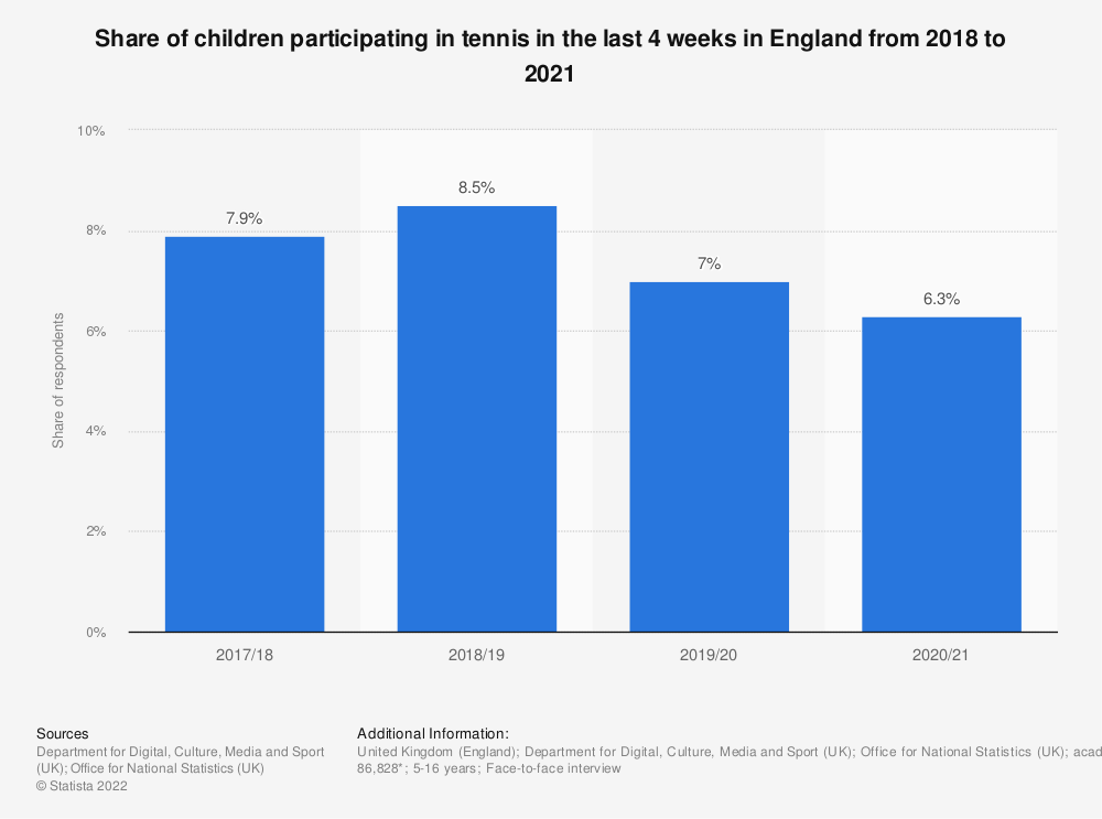 Statistic: Share of children participating in tennis in the last 4 weeks in England from 2010 to 2018 | Statista