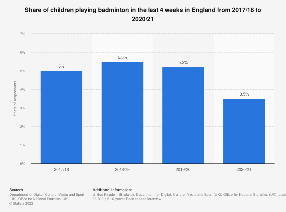Statistic: Share of children playing badminton in the last 4 weeks in England from 2010 to 2018, by age | Statista