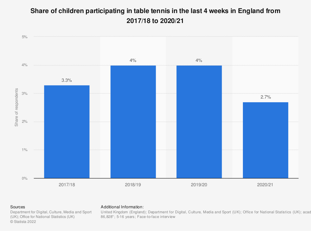 Statistic: Share of children participating in table tennis in the last 4 weeks in England from 2010/11 to 2016/18, by age | Statista