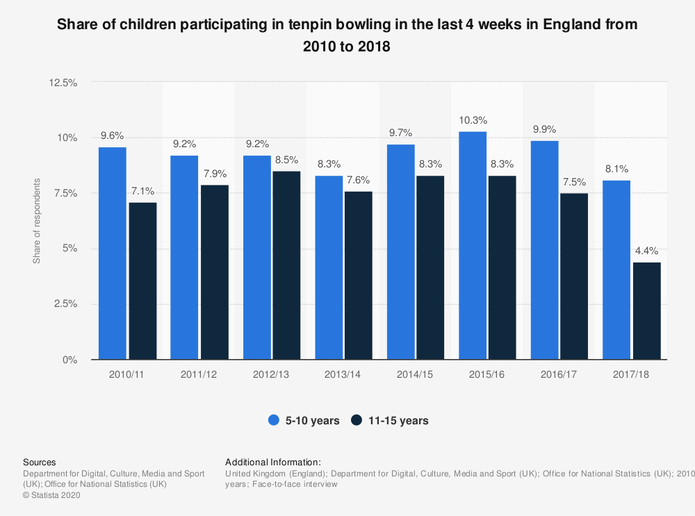 Statistic: Share of children participating in tenpin bowling in the last 4 weeks in England from 2010 to 2018 | Statista