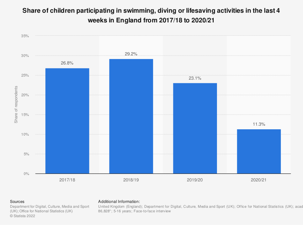 Statistic: Share of children participating in swimming, diving or lifesaving activities in the last 4 weeks in England from 2010/11 to 2017/18, by age | Statista
