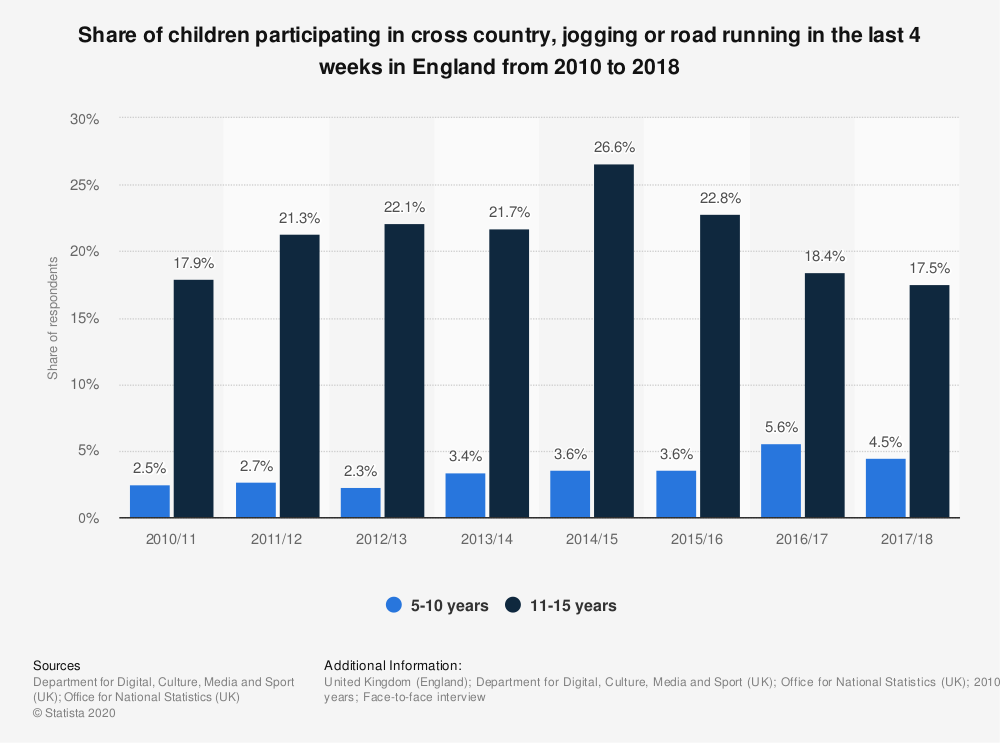 Statistic: Share of children participating in cross country, jogging or road running in the last 4 weeks in England from 2010 to 2018 | Statista
