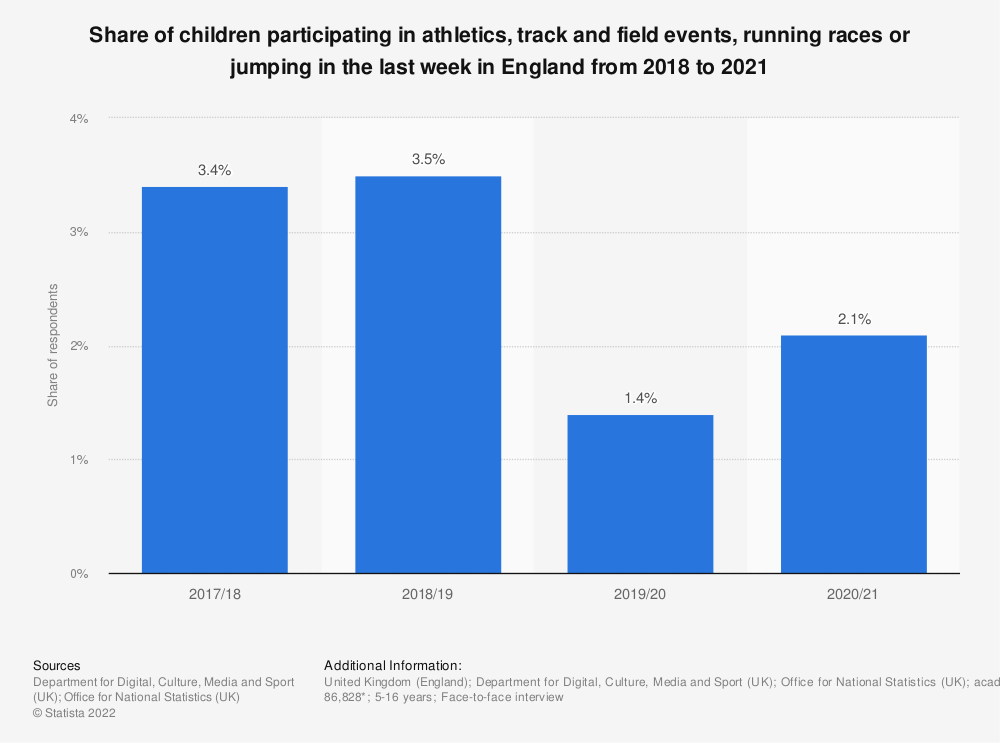 Statistic: Share of children participating in athletics, track and field events, running races or jumping in the last 4 weeks in England from 2010 to 2018 | Statista